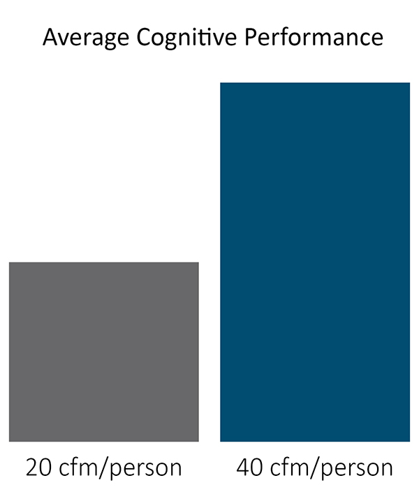 average-cognitive-performance-graph